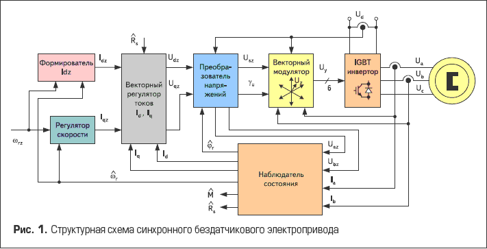В основу синтеза системы