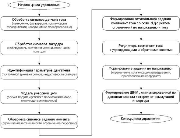 Блок-схема алгоритмов работы